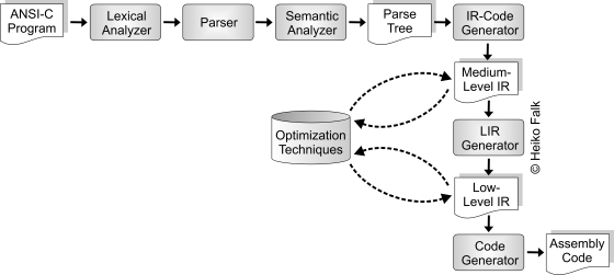 Workflow of an Optimizing Compiler