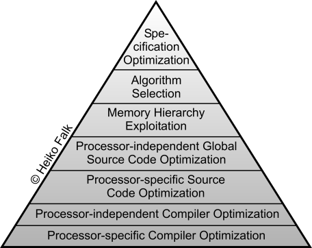 Abstraction Levels of Code Optimizations