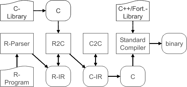 Proposed toolchain for 						optimizing GNU R 						programs