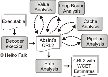 Workflow of aiT