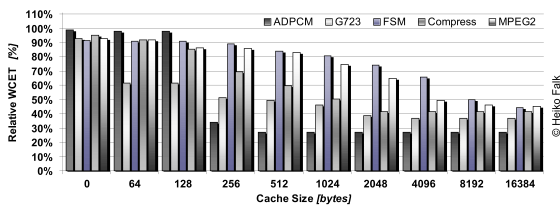 Result Diagram for WCET-aware Static I-Cache Lockdown