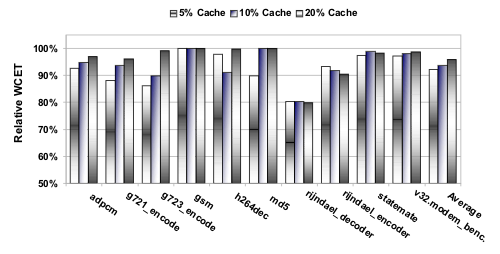 Result Diagram for WCET-driven Cacha-aware Memory 	 Content Selection