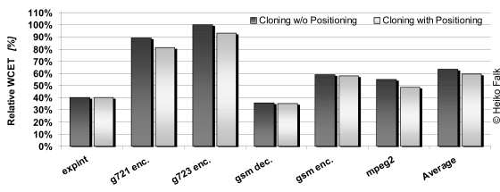 Result Diagram for combined WCET-aware Procedure Cloning and Positioning