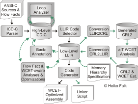 WCC: Loop Analyzer