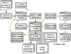 WCC: Memory Hierarchy Specification
