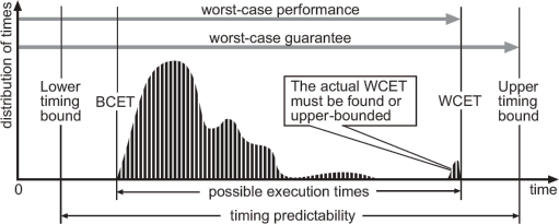 Figure illustrating WCET Basics