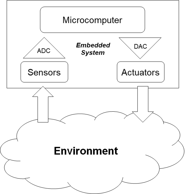 The way how the embedded system works.